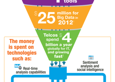 SAP_infograph_Data_Funnel