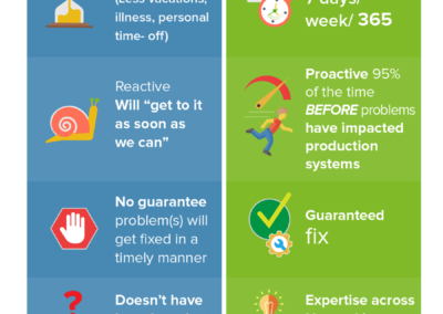 Vital_MAnaged_IT_Infographic